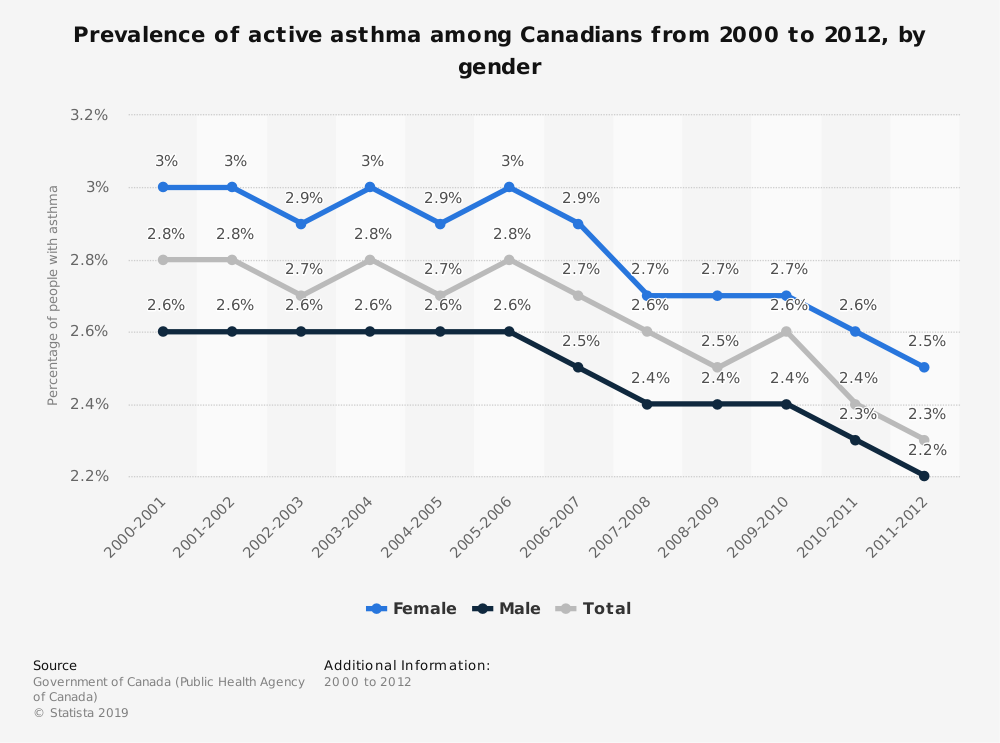 Statistic: Prevalence of active asthma among Canadians from 2000 to 2012, by gender | Statista