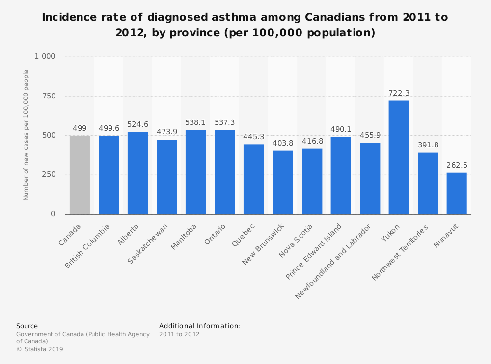 Statistic: Incidence rate of diagnosed asthma among Canadians from 2011 to 2012, by province (per 100,000 population) | Statista