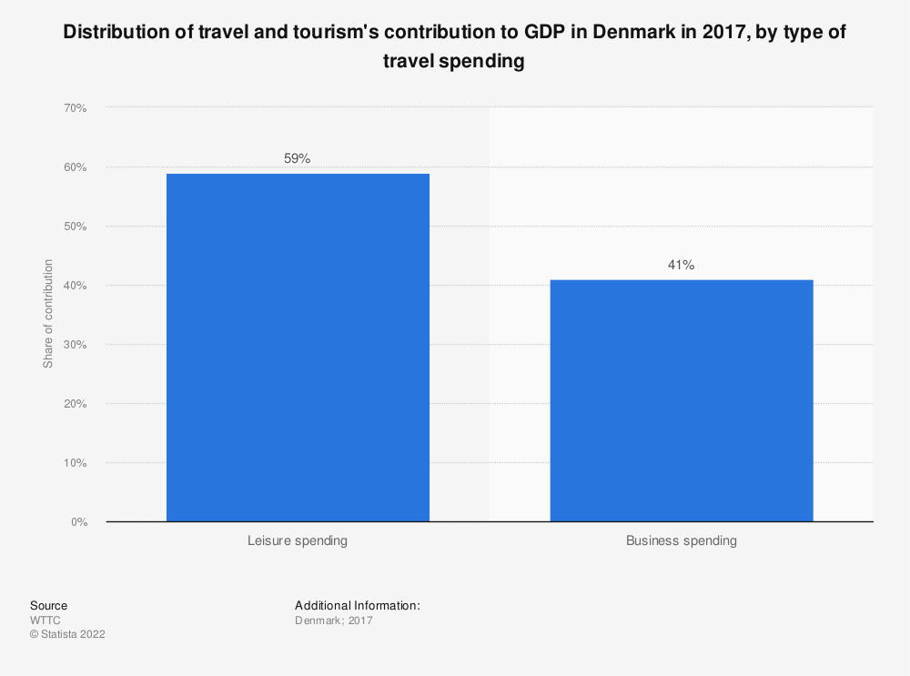 Statistic: Distribution of travel and tourism's contribution to GDP in Denmark in 2017, by type of travel spending | Statista