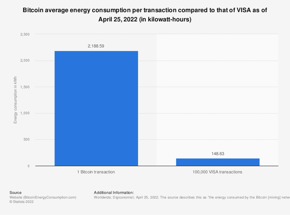 Statistic: Bitcoin network average energy consumption per transaction compared to VISA network as of 2020 (in kilowatt-hours) | Statista