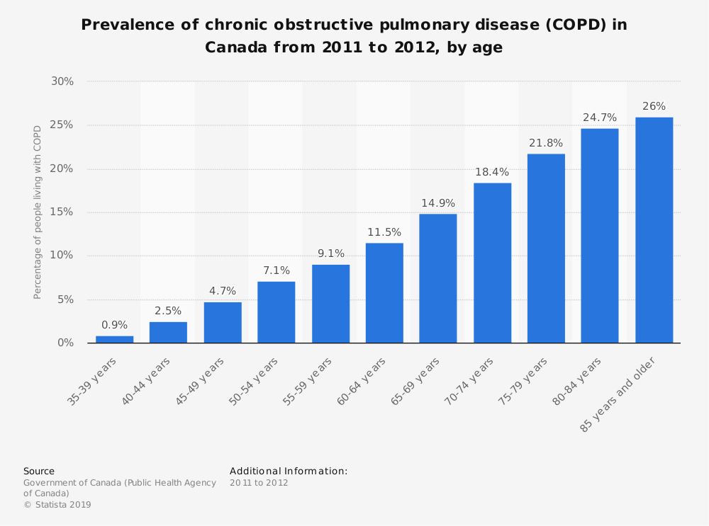 Statistic: Prevalence of chronic obstructive pulmonary disease (COPD) in Canada from 2011 to 2012, by age | Statista
