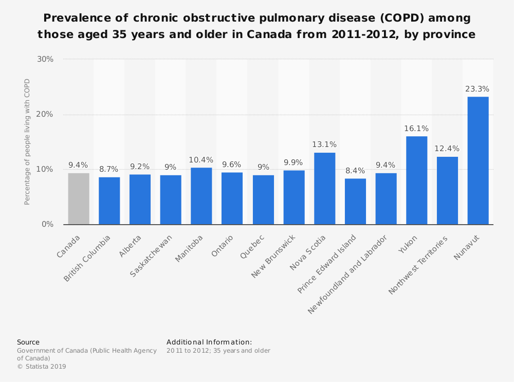 Statistic: Prevalence of chronic obstructive pulmonary disease (COPD) among those aged 35 years and older in Canada from 2011-2012, by province | Statista