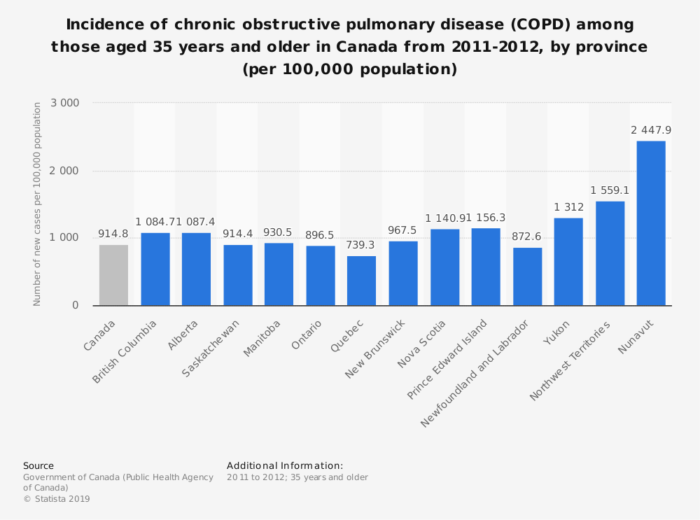 Statistic: Incidence of chronic obstructive pulmonary disease (COPD) among those aged 35 years and older in Canada from 2011-2012, by province (per 100,000 population) | Statista