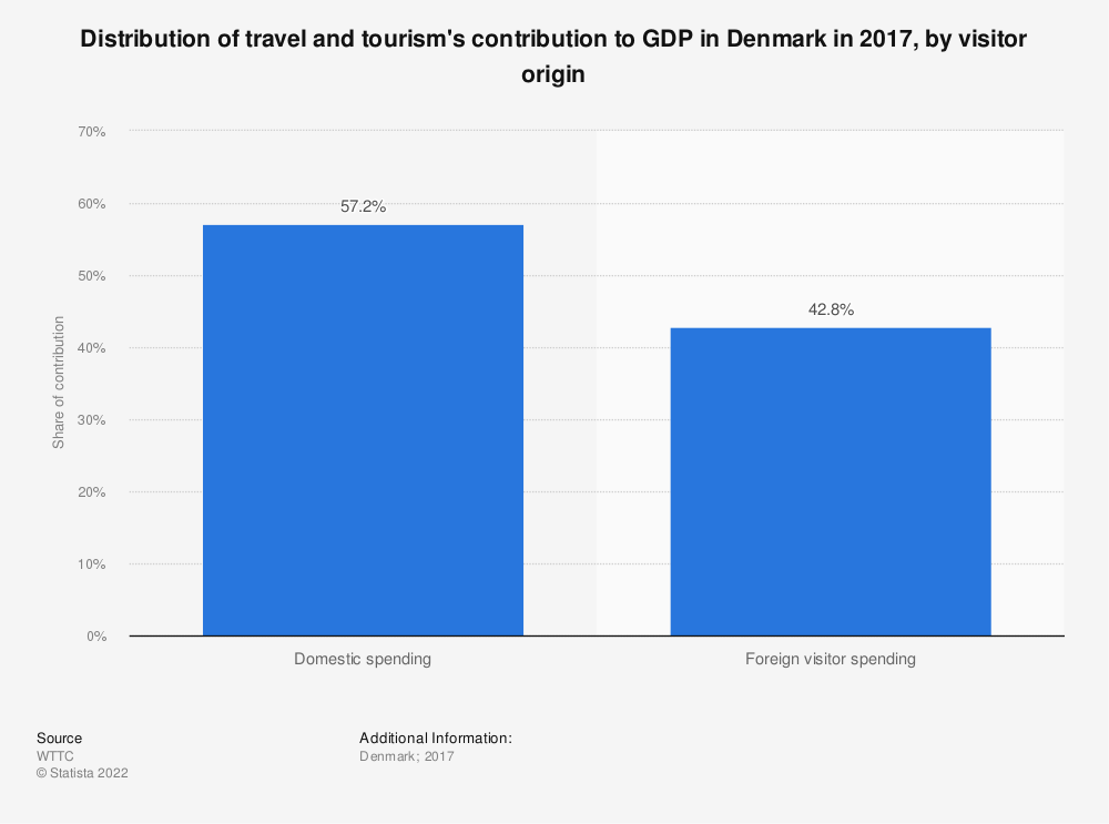 Statistic: Distribution of travel and tourism's contribution to GDP in Denmark in 2017, by visitor origin | Statista