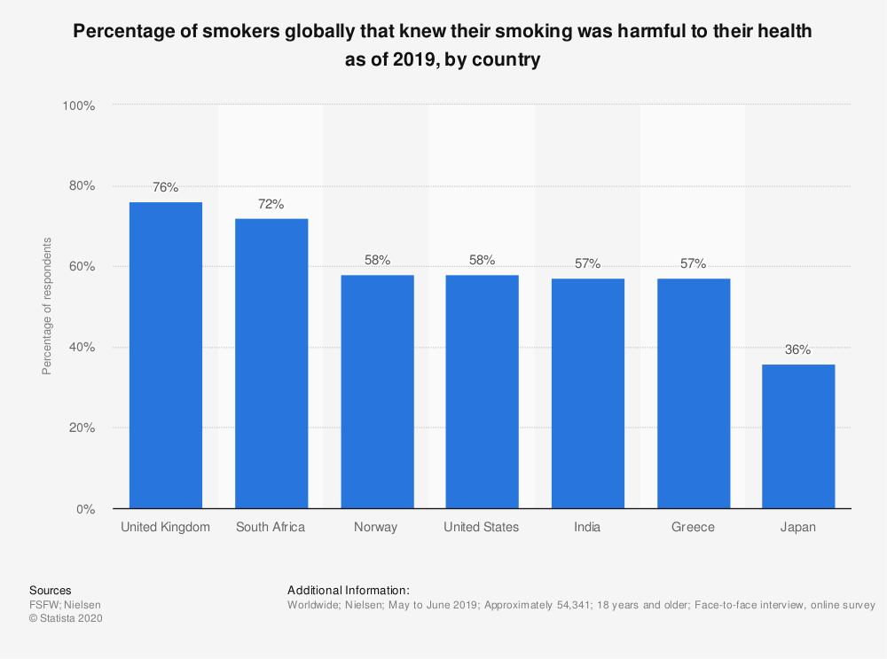 Statistic: Percentage of smokers globally that knew their smoking was harmful to their health as of 2017, by country | Statista