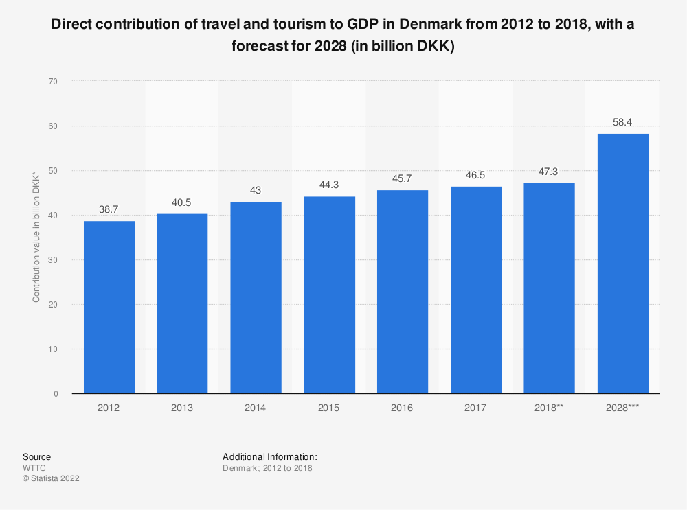 Statistic: Direct contribution of travel and tourism to GDP in Denmark from 2012 to 2018, with a forecast for 2028 (in billion DKK) | Statista