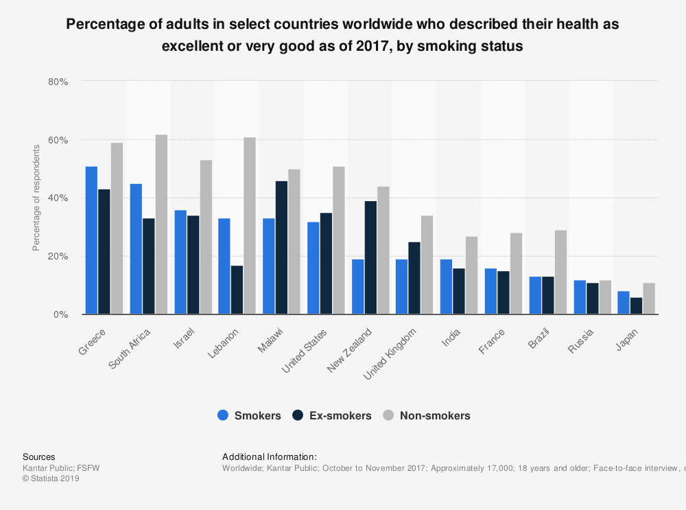 Statistic: Percentage of adults in select countries worldwide who described their health as excellent or very good as of 2017, by smoking status | Statista