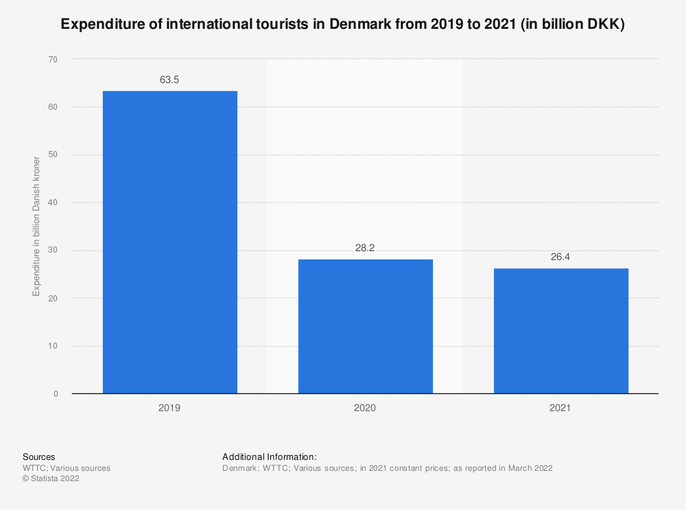 Statistic: International tourist expenditure in Denmark from 2012 to 2018, with a forecast for 2028 (in billion DKK) | Statista