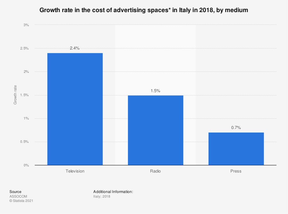 Statistic: Growth rate in the cost of advertising spaces* in Italy in 2018, by medium | Statista