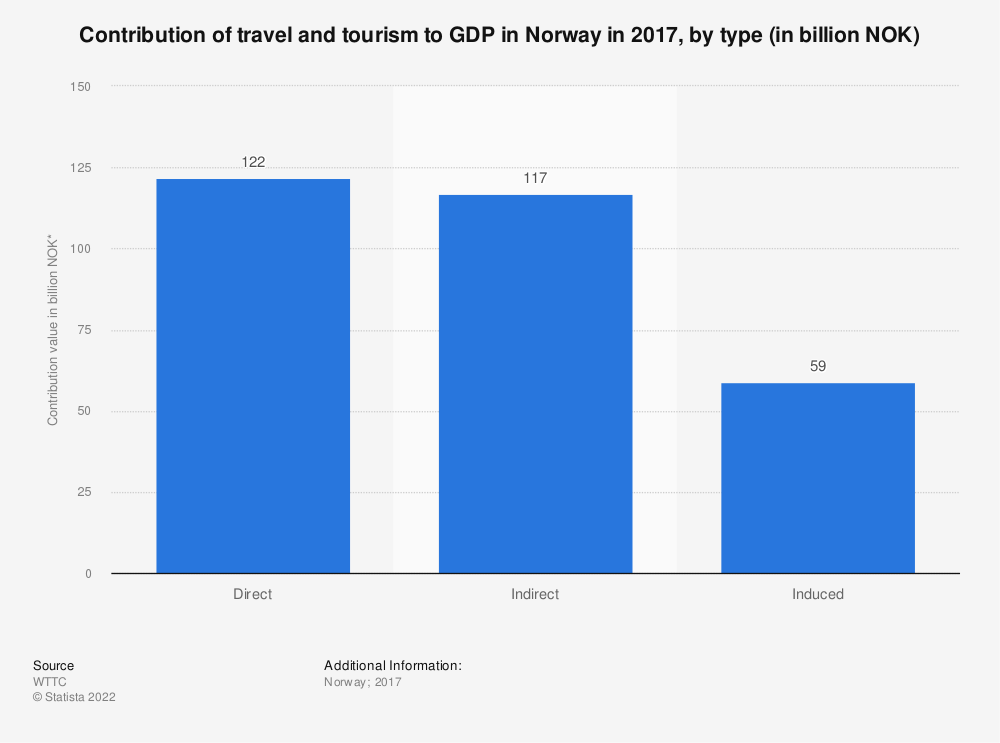 Statistic: Contribution of travel and tourism to GDP in Norway in 2017, by type (in billion NOK) | Statista