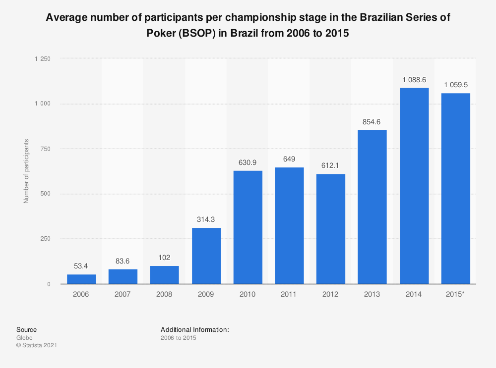 Statistic: Average number of participants per championship stage in the Brazilian Series of Poker (BSOP) in Brazil from 2006 to 2015 | Statista