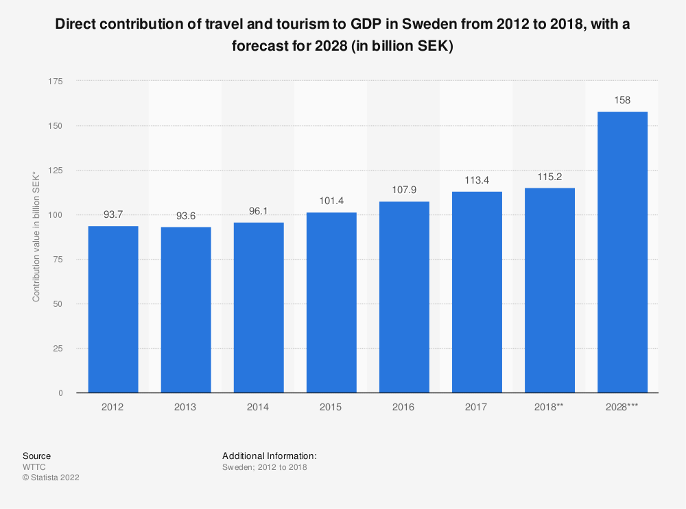 Statistic: Direct contribution of travel and tourism to GDP in Sweden from 2012 to 2018, with a forecast for 2028 (in billion SEK) | Statista