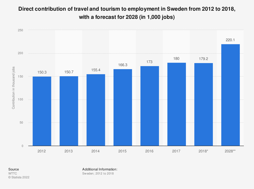 Statistic: Direct contribution of travel and tourism to employment in Sweden from 2012 to 2018, with a forecast for 2028 (in 1,000 jobs) | Statista