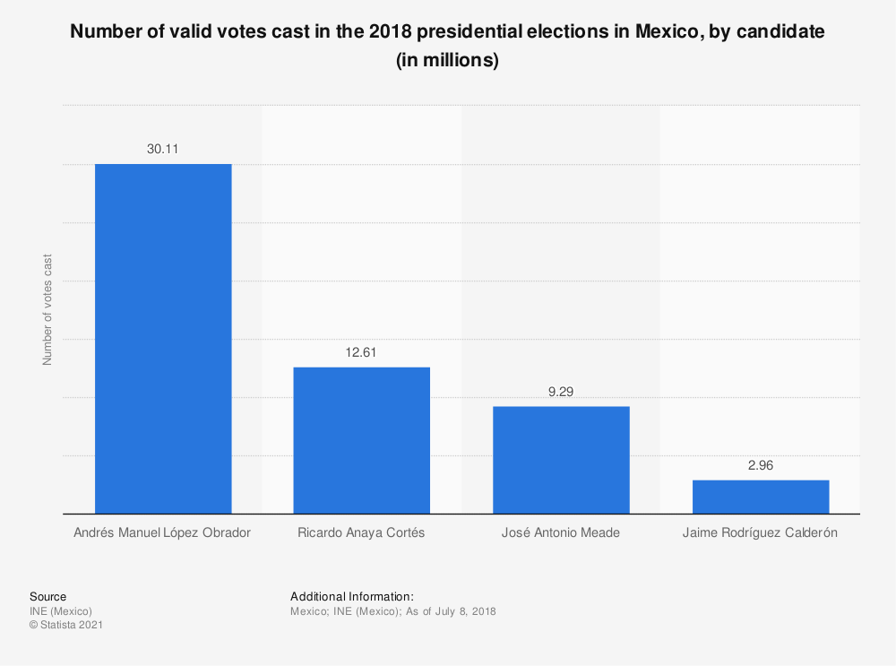 Statistic: Number of valid votes cast in the 2018 presidential elections in Mexico, by candidate (in millions) | Statista