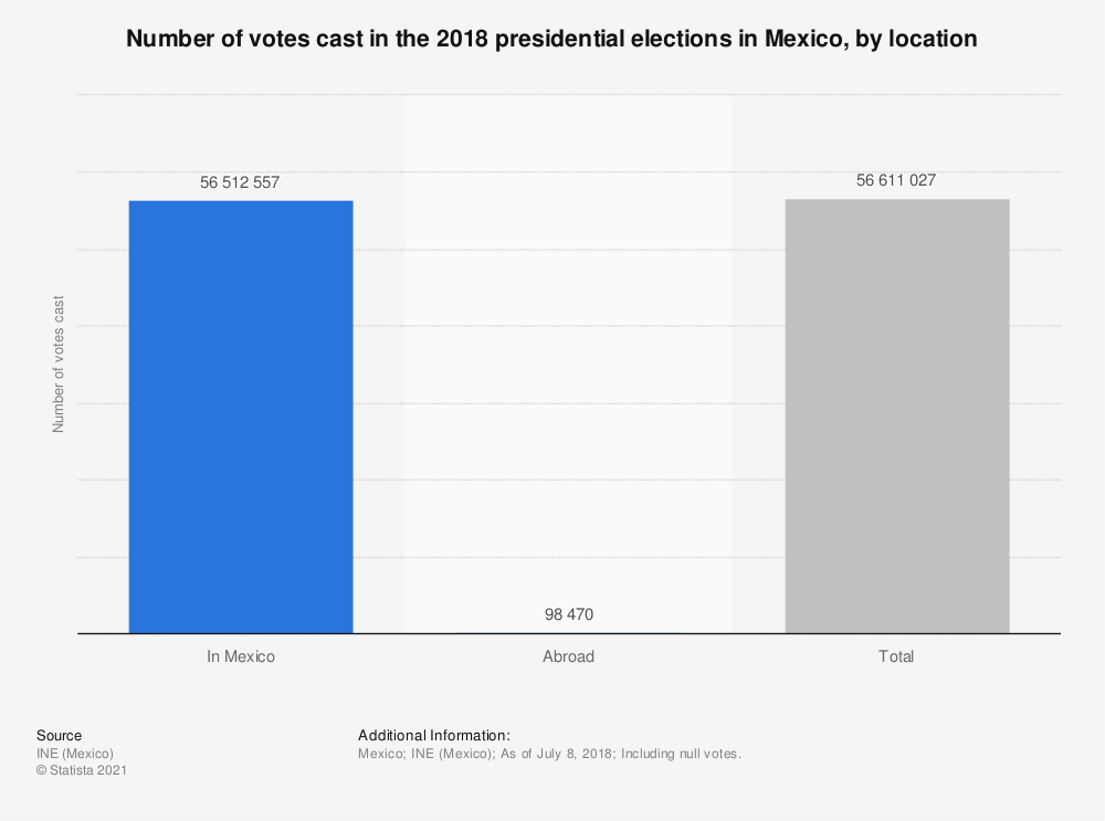 Statistic: Number of votes cast in the 2018 presidential elections in Mexico, by location | Statista