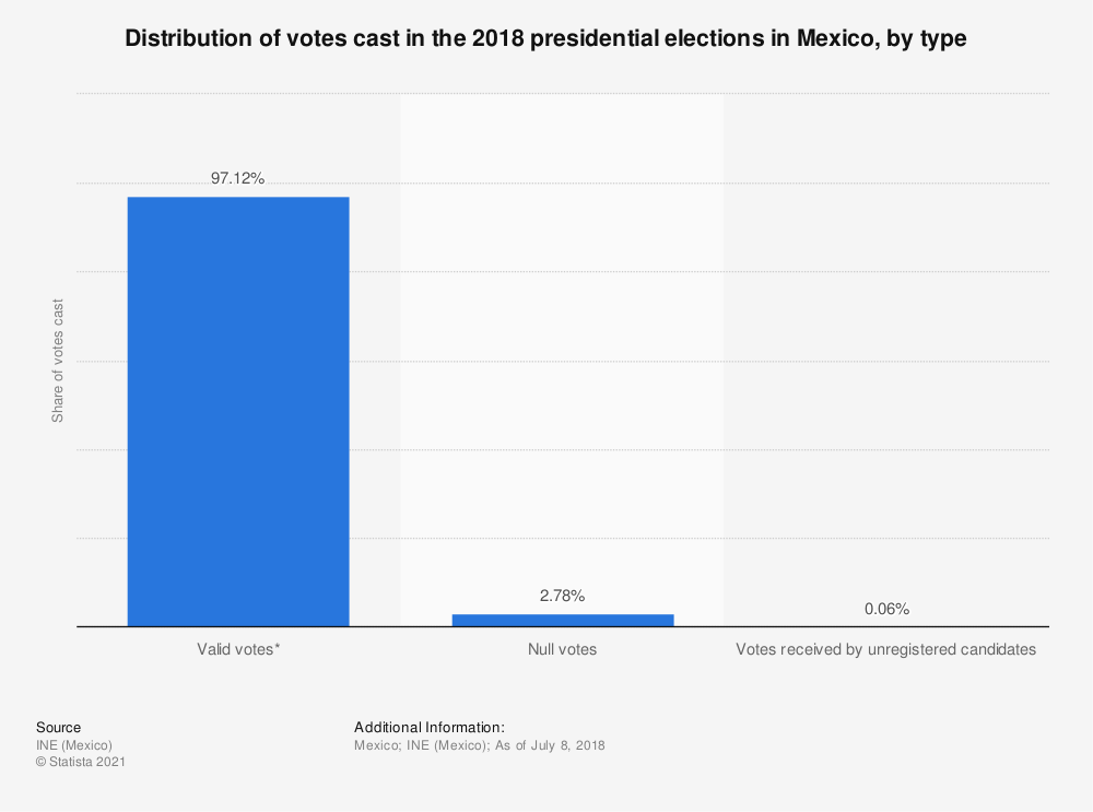Statistic: Distribution of votes cast in the 2018 presidential elections in Mexico, by type | Statista