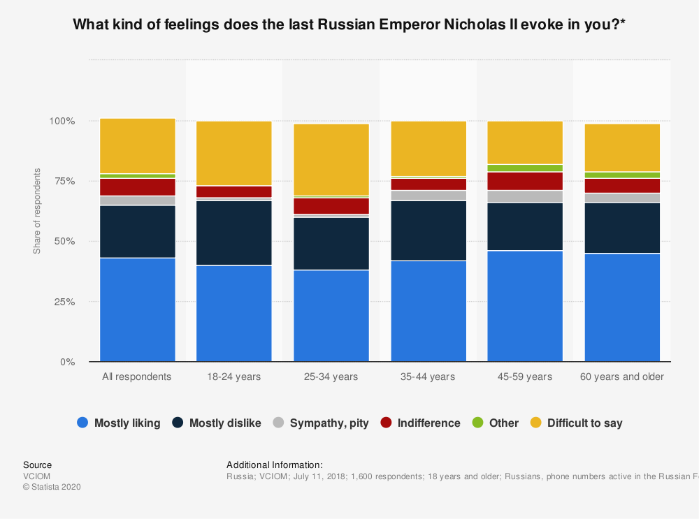 Statistic: What kind of feelings does the last Russian Emperor Nicholas II evoke in you?* | Statista