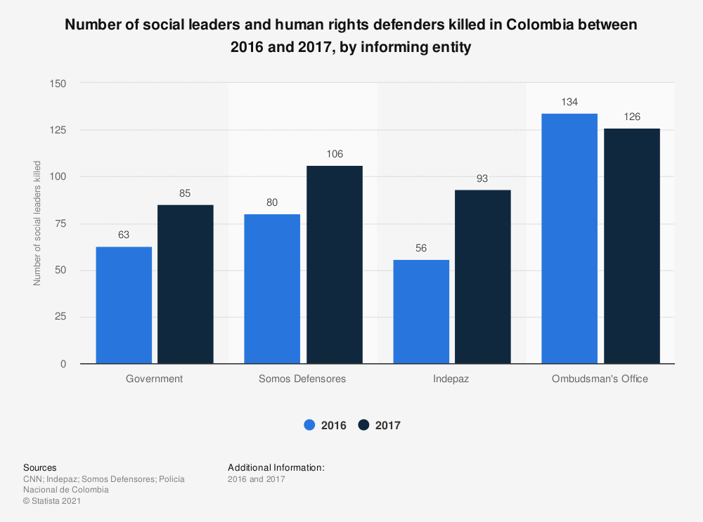 Statistic: Number of social leaders and human rights defenders killed in Colombia between 2016 and 2017, by informing entity | Statista