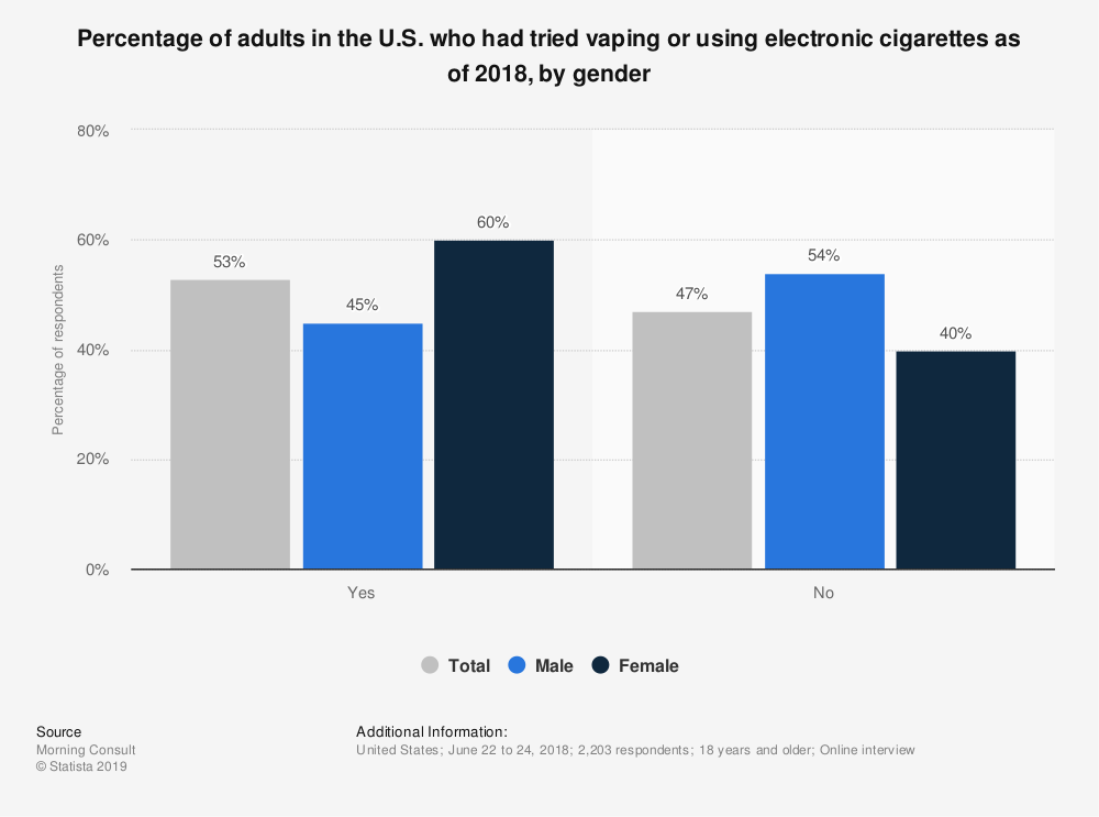 Statistic: Percentage of adults in the U.S. who had tried vaping or using electronic cigarettes as of 2018, by gender | Statista