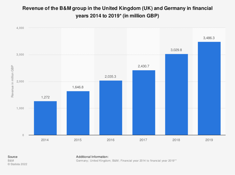 Statistic: Revenue of the B&M group in the United Kingdom (UK) and Germany in financial years 2014 to 2018* (in million GBP) | Statista