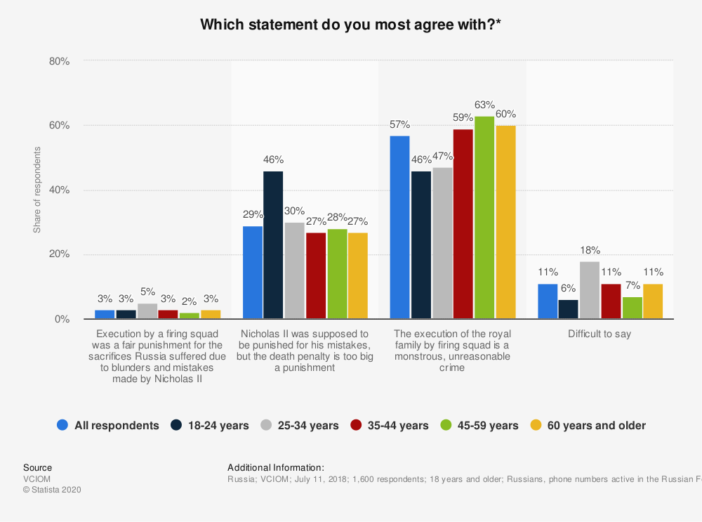 Statistic: Which statement do you most agree with?*   Statista