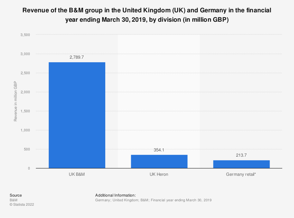 Statistic: Revenue of the B&M group in the United Kingdom (UK) and Germany in the financial year ending March 30, 2019, by division (in million GBP) | Statista