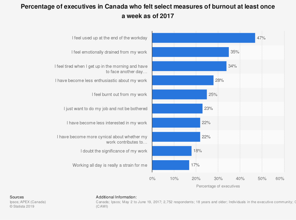 Statistic: Percentage of executives in Canada who felt select measures of burnout at least once a week as of 2017 | Statista