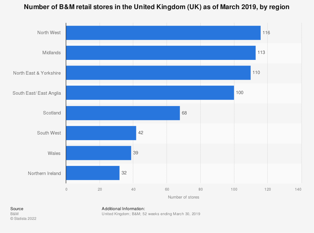 Statistic: Number of B&M retail stores in the United Kingdom (UK) as of March 2019, by region | Statista
