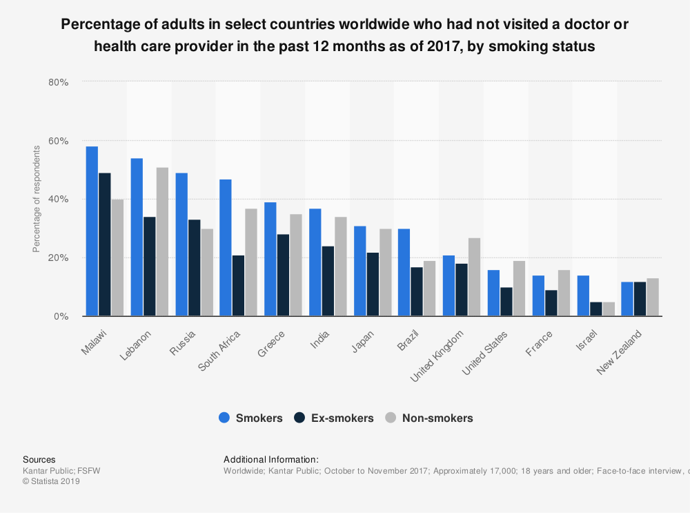 Statistic: Percentage of adults in select countries worldwide who had not visited a doctor or health care provider in the past 12 months as of 2017, by smoking status | Statista