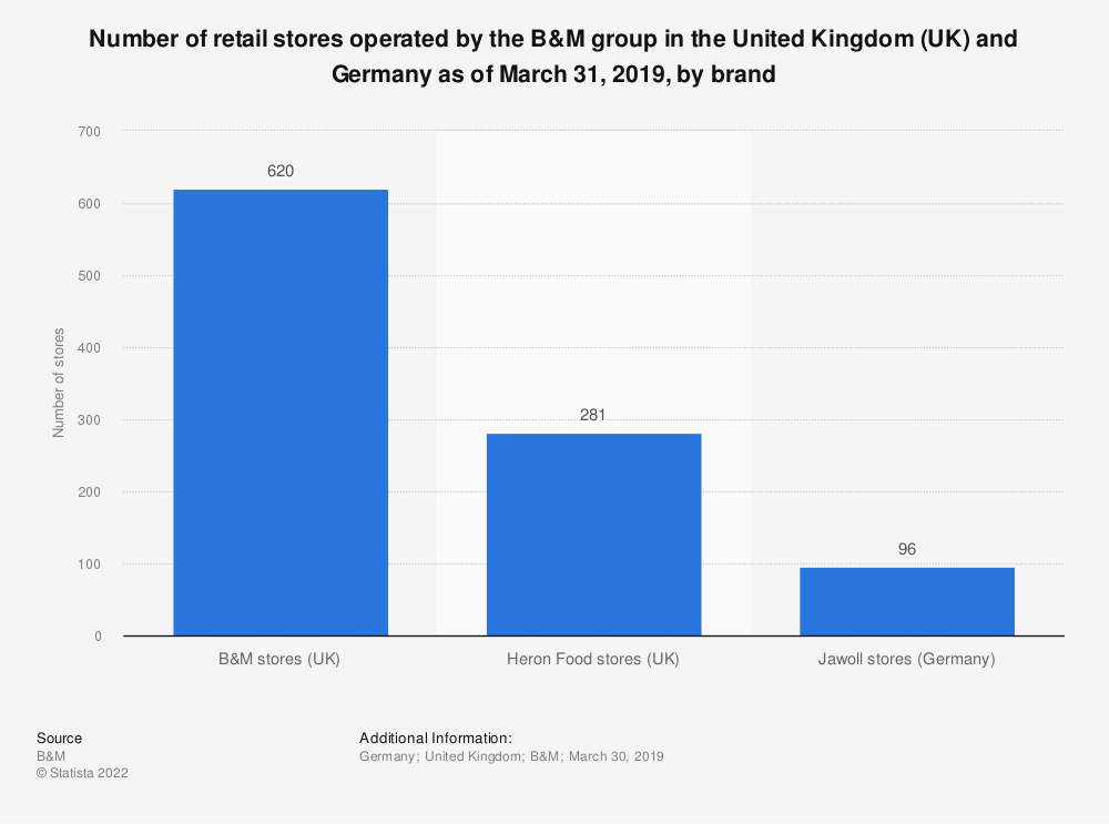 Statistic: Number of retail stores operated by the B&M group in the United Kingdom (UK) and Germany as of March 31, 2018, by brand   Statista