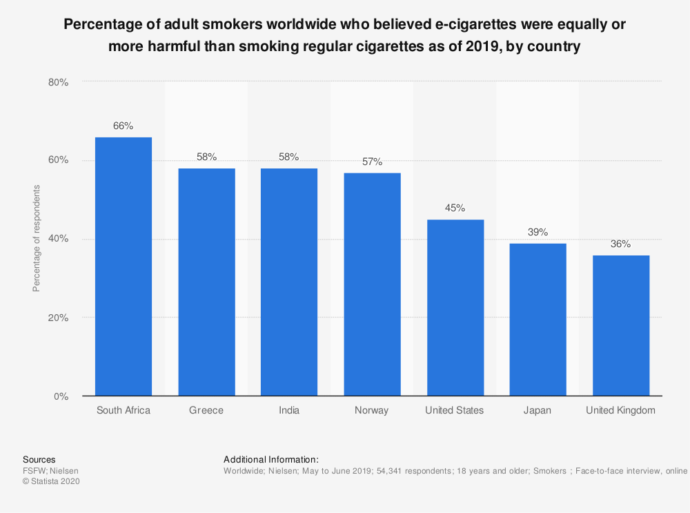 Statistic: Percentage of adult smokers worldwide who believed e-cigarettes were more or less harmful than smoking regular cigarettes as of 2017, by country  | Statista