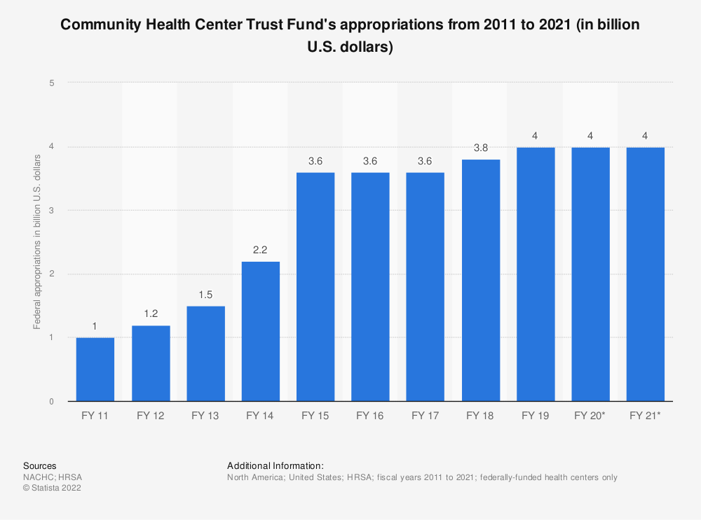 Statistic: Community Health Center Trust Fund's appropriations from 2011 to 2019 (in billion U.S. dollars) | Statista