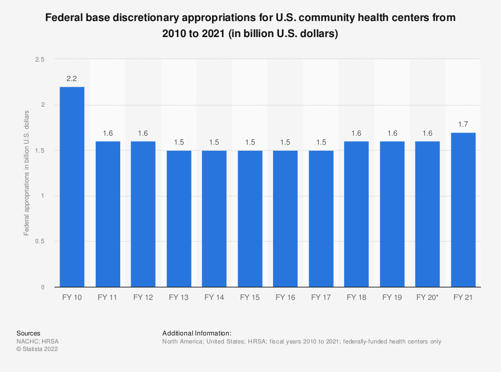 Statistic: Federal base discretionary appropriations for U.S. community health centers from 2010 to 2019 (in billion U.S. dollars)   Statista