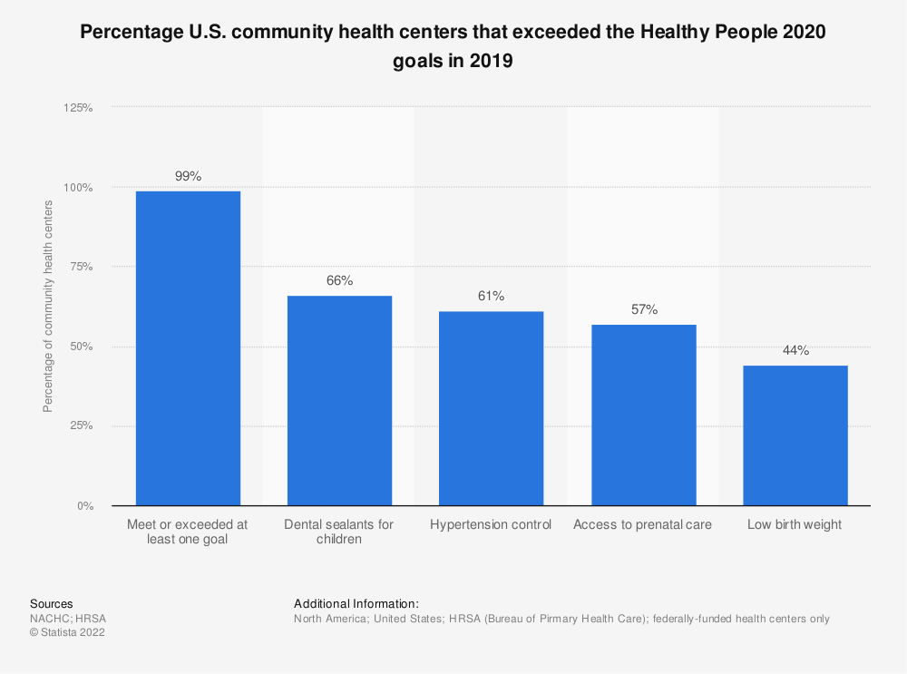 Statistic: Percentage U.S. community health centers that exceeded the Healthy People 2020 goals in 2017 | Statista