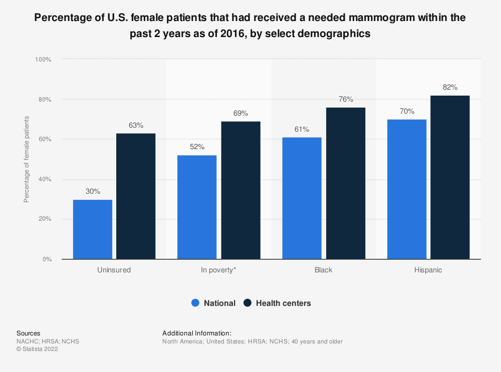 Statistic: Percentage of U.S. female patients that had received a needed mammogram within the past 2 years as of 2016, by select demographics | Statista