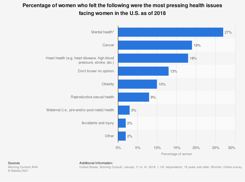 Statistic: Percentage of women who felt the following were the most pressing health issues facing women in the U.S. as of 2018 | Statista