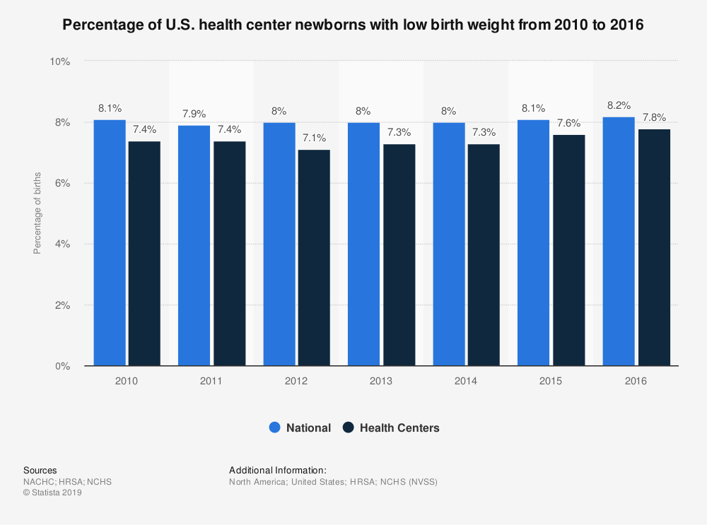 Statistic: Percentage of U.S. health center newborns with low birth weight from 2010 to 2016 | Statista