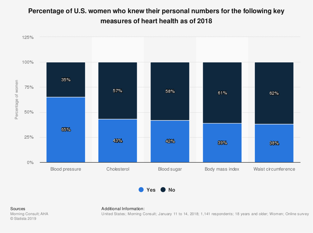 Statistic: Percentage of U.S. women who knew their personal numbers for the following key measures of heart health as of 2018 | Statista