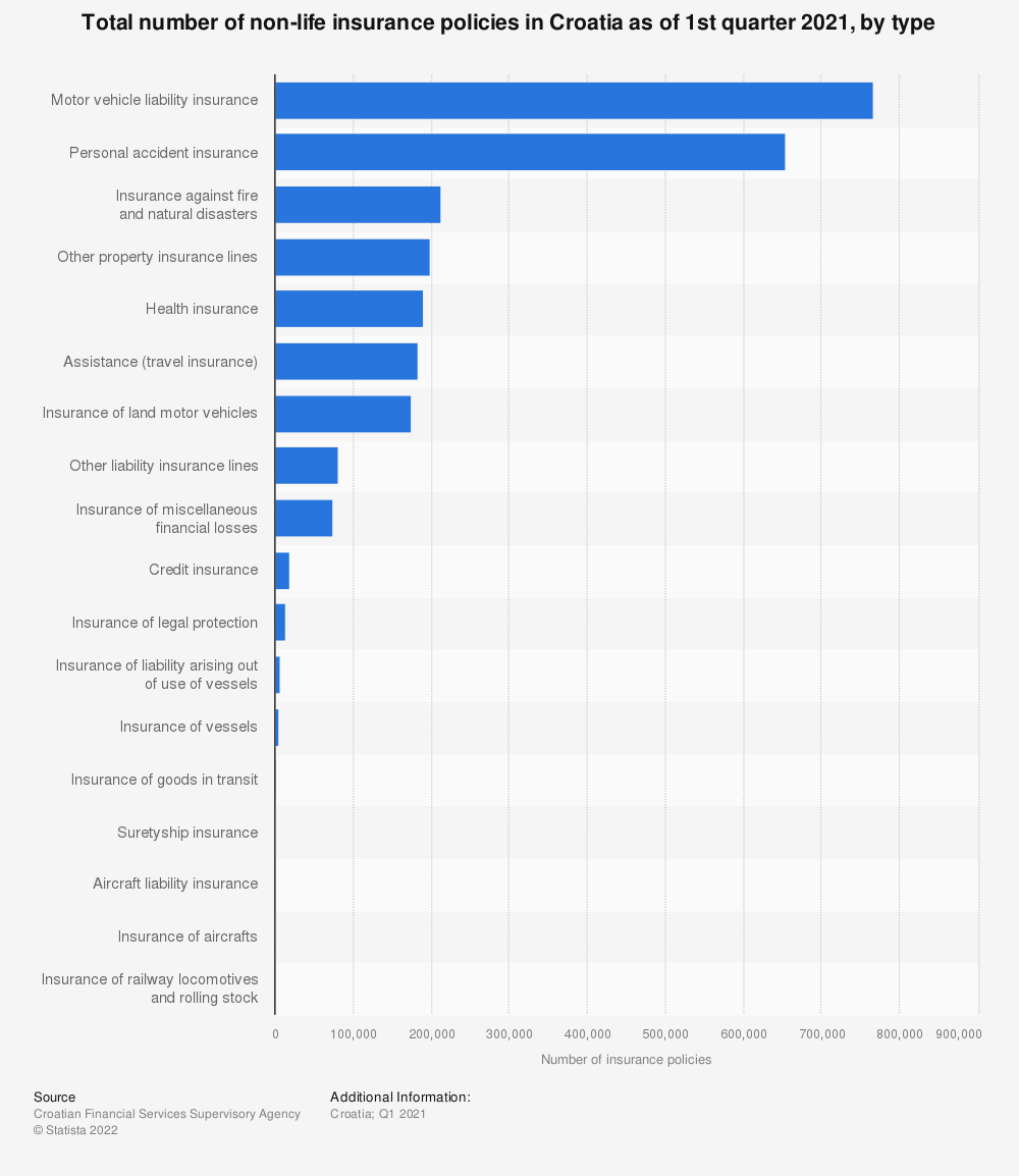 Statistic: Total number of non-life insurance policies in Croatia as of 4th quarter 2019, by type* | Statista