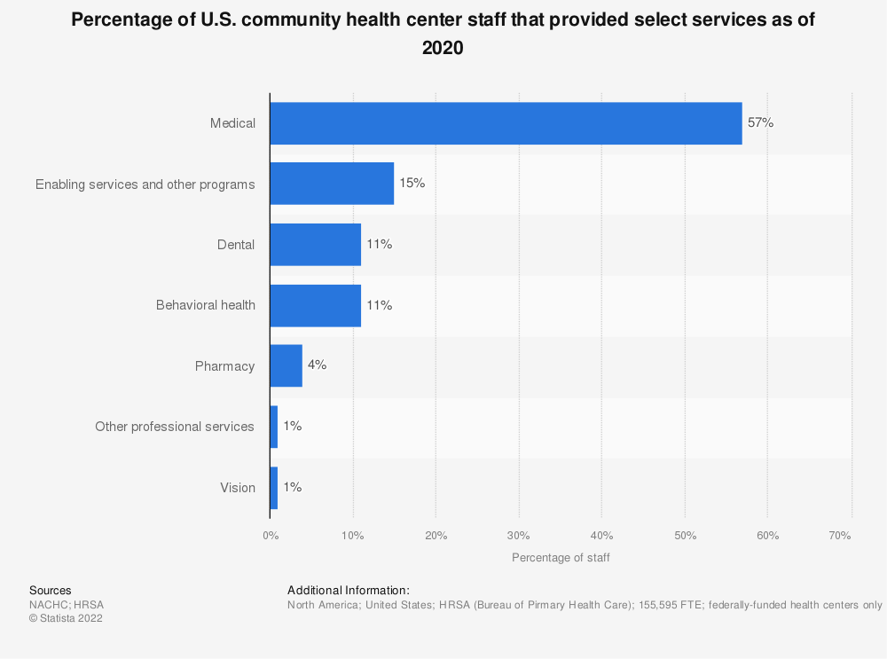 Statistic: Percentage of U.S. community health center staff that provided select services as of 2017 | Statista