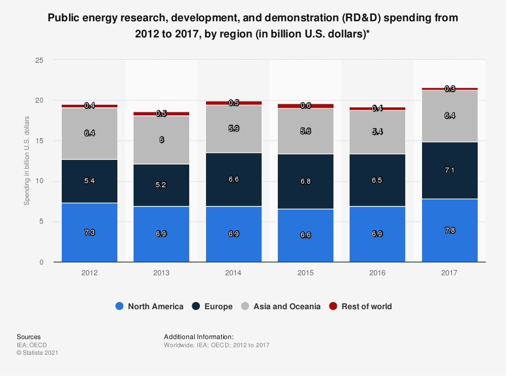Statistic: Public energy research, development, and demonstration (RD&D) spending from 2012 to 2017, by region (in billion U.S. dollars)* | Statista