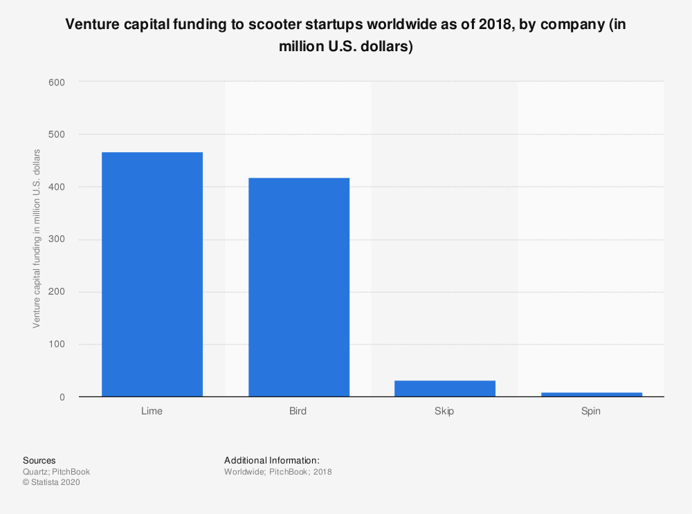 Statistic: Venture capital funding to scooter startups worldwide as of 2018, by company (in million U.S. dollars) | Statista