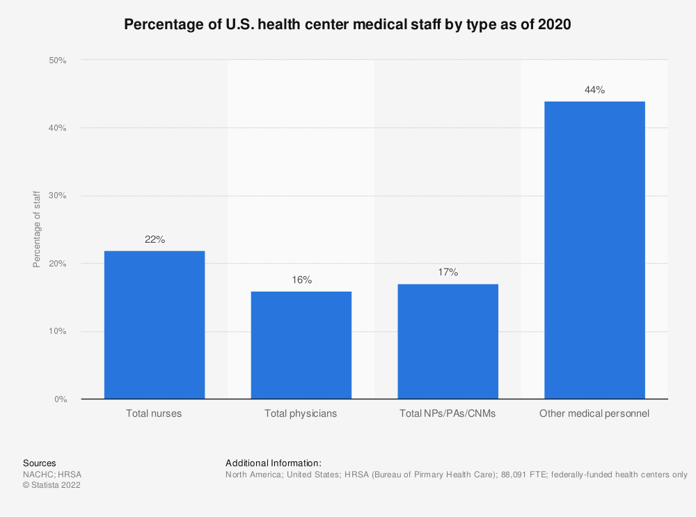 Statistic: Percentage of U.S. health center medical staff by type as of 2018 | Statista