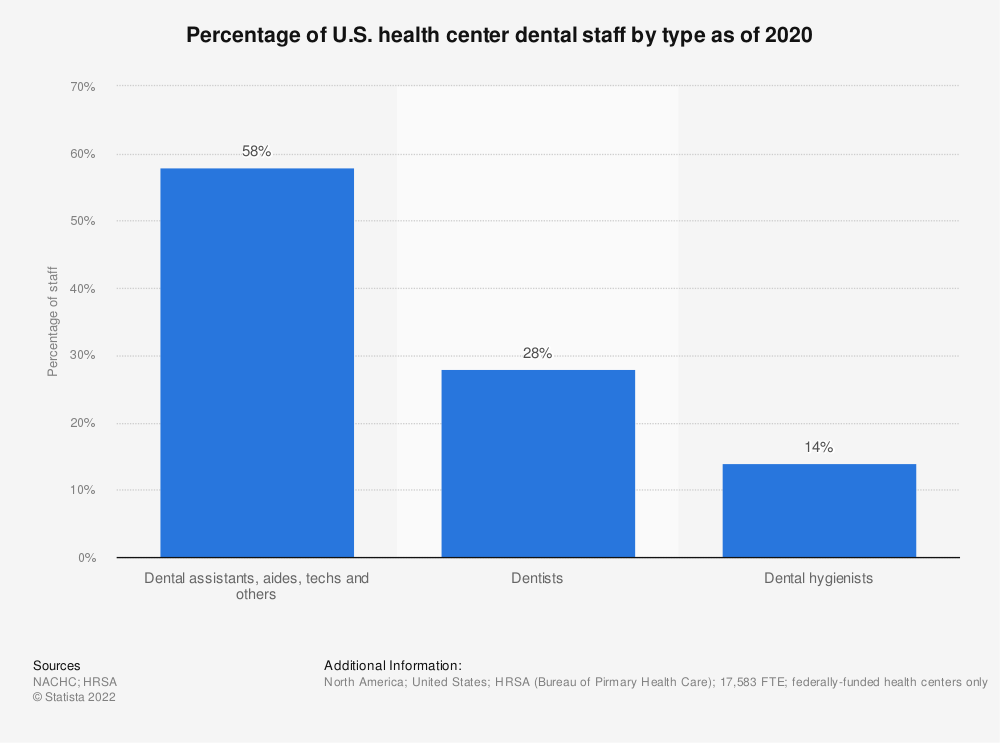Statistic: Percentage of U.S. health center dental staff by type as of 2017 | Statista