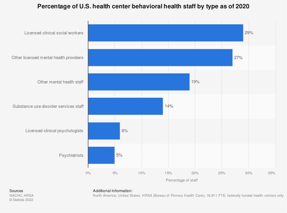 Statistic: Percentage of U.S. health center behavioral health staff by type as of 2016 | Statista
