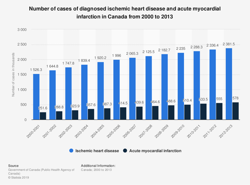 Statistic: Number of cases of diagnosed ischemic heart disease and acute myocardial infarction in Canada from 2000 to 2013 | Statista