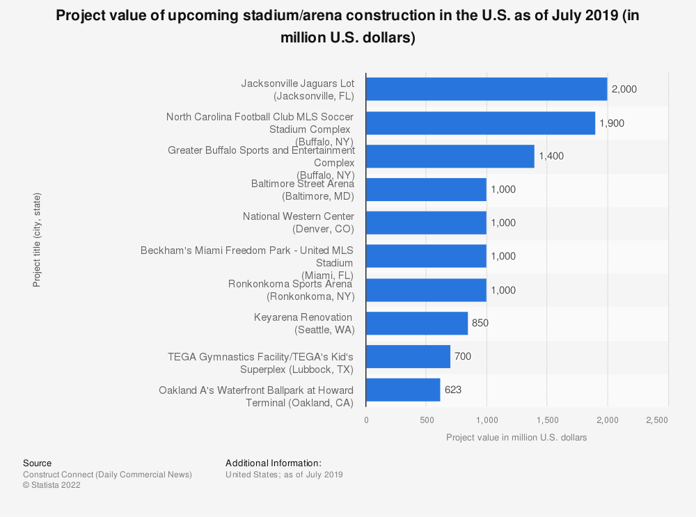 Statistic: Project value of upcoming stadium/arena construction in the U.S. as of July 2019 (in million U.S. dollars) | Statista