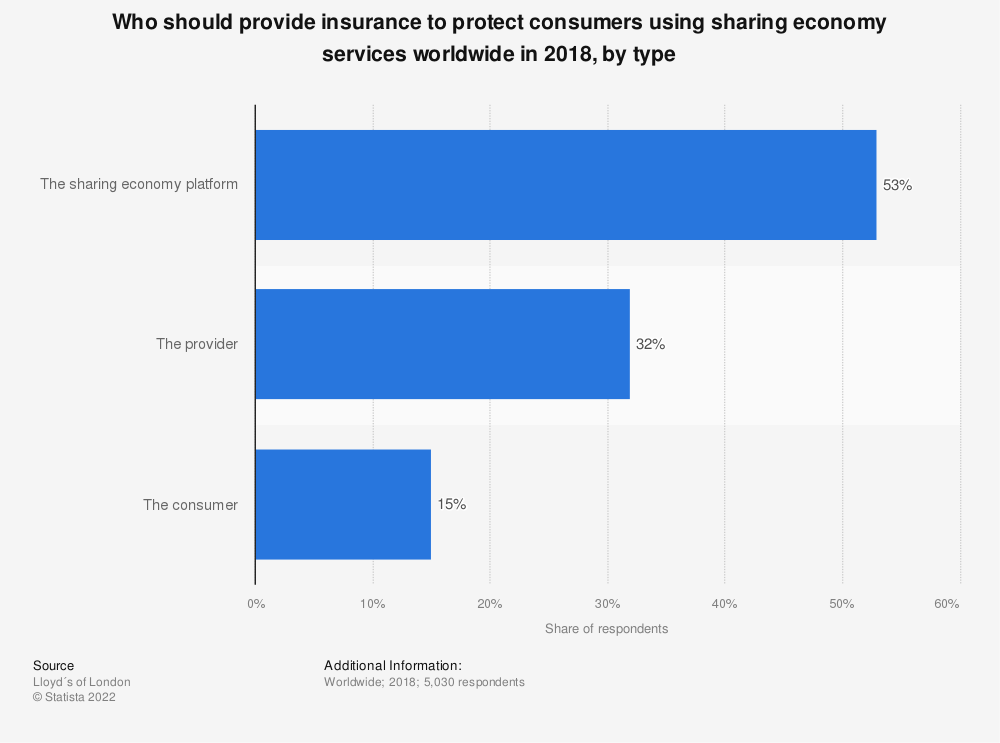 Statistic: Who should provide insurance to protect consumers using sharing economy services worldwide in 2018, by type | Statista