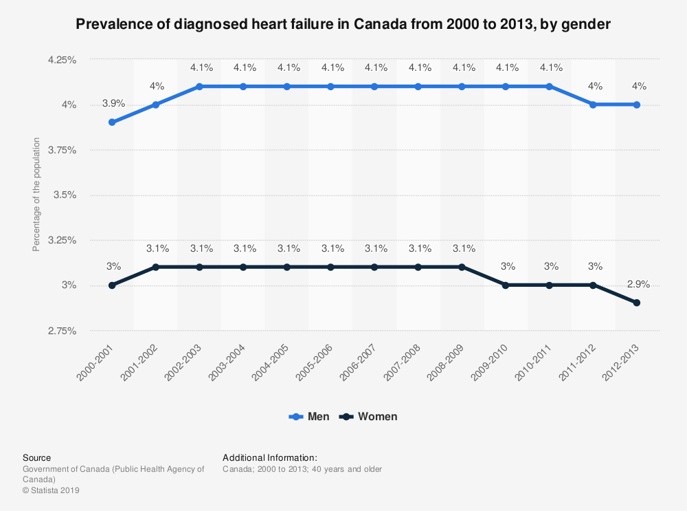 Statistic: Prevalence of diagnosed heart failure in Canada from 2000 to 2013, by gender | Statista