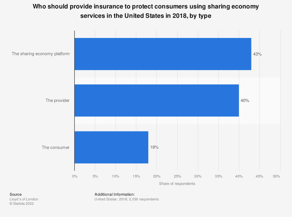 Statistic: Who should provide insurance to protect consumers using sharing economy services in the United States in 2018, by type | Statista